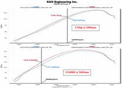 Dyno Chart for K&N VW Jetta TDI Air Intake 69-9509TTK