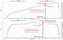 Dyno Chart for 77-1560KTM Air Intake System