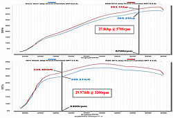 Dyno chart for K&N air intake 77-1567KS for 2012, 2013, 2014, 2015, and 2016 Jeep Grand Cherokee SRT 6.4L