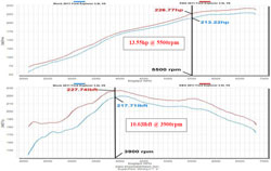 Dyno Chart for the 77-2575KS air intake system