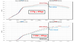 Dyno Chart for 2009 and 2010 Ford F150 4.6L