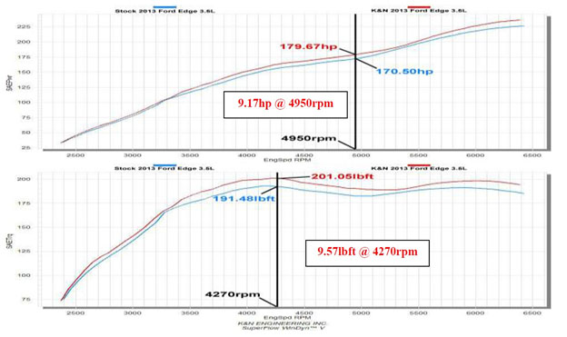 Dyno Graph Completed For   Liter With Kit  Ks Installed