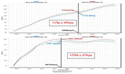 Dyno graph completed for 2013 Edge 3.5 liter with kit 77-2583KS installed