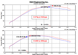 In-house dyno testing of K&N air intake 77-2587KS on a 2014 Ford Explorer 2.0 EcoBoost showed estimated horsepower and torque gains of over 11 HP and 11 lb-ft of torque