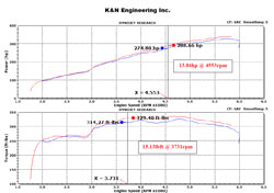Improvements in power from installing K&N air intake 77-2591KP will be immediately evident