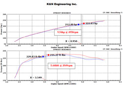 2015 Chevy Silverado 2500HD 6.0L V8 was dyno tested with K&N air intake and showed an estimated increase of 9.54 HP