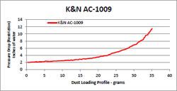 Flow Chart for K&N AC-1009 Arctic Cat ATV Air Filter