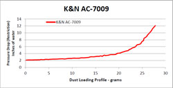 Restriciton chart for part number AC-7009