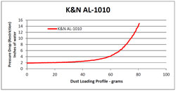 Restriction Chart for AL-1010 Air Filter