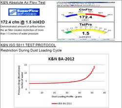 Flow Chart for K&N 2012, 2013 and 2014 Bajaj Pulsar 200NS 199 Air Filter BA-2012