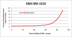 Restriction Chart for BM-1010 Air Filter