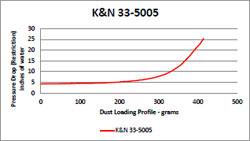 K&N diesel air filter filtration testing