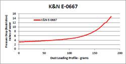 Flow Chart for K&N E-0667 McLaren MP4-12C 3.8L Air Filter