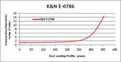 Restriction Chart for  E-0786 Air Filter