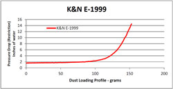 Restriction Chart for E-1999 Air Filter