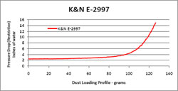 Restriction Chart for E-2997 Air Filter