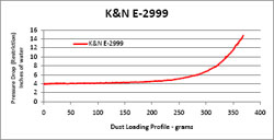 Restriction Chart for E-2999 Air Filter