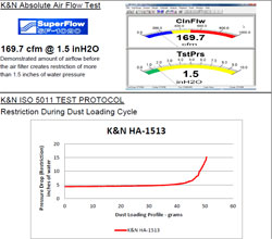 Flow Chart for K&N 2013 to 2014 Honda SH125 and SH150i Air Filter HA-1513