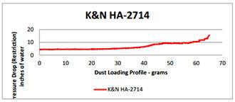Flow Chart for K&N 2014-2015 Honda NSS300 Forza Air Filter rHA-2714