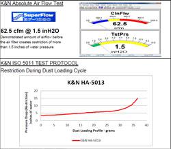 Flow Chart for 2013-2016 K&N Honda CB500F, Honda CBR500X and Honda CBR500R Air Filter HA-5013