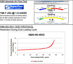 K&N has rated the 2015 Harley-Davidson XG750 and XG500 air filter at 98.97% efficient overall