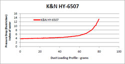 Restriction Chart for HY-6507 Air Filter
