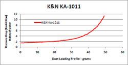 Restriction Chart for KA-1011 Air Filter