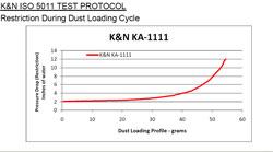 Restriction Chart for KA-1111 Air Filter