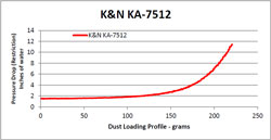 Restriction Chart for KA-7512 Air Filter
