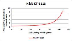 Flow Chart for K&N 2013 KTM 1190 Adventure, Adventure R & 1290 Super Duke R Air Filter KT-1113