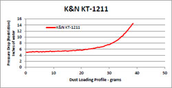 Flow Chart for K&N KT-1211 KTM 125/200 Duke Air Filter