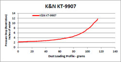 Flow Chart for K&N KT-9907 KTM 990 Air Filter