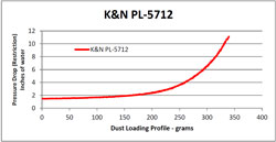 Restriction Chart for the PL-5712 Air Filter