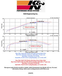 HARLEY DAVIDSON FLTRXS ROAD GLIDE K&N Air Intake Dyno Chart