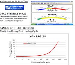 Air Filter test data for K&N RP-5168