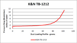 Flow Chart for K&N 2012 & 2013 Triumph Tiger Explorer 1200 Air Filter TB-1212