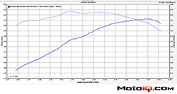 The Power by the Hour Performance crew established a baseline power reading for the 1997 Dodge Viper GTS using a Dynojet dynamometer
