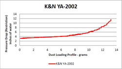 Flow Chart for K&N YA-2002 Air Filter YA-2002