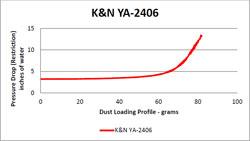 Flow Chart for K&N 2006 - 2015 Yamaha X-City VP125/VP250 and Yamaha X-Max YP125R/YP150  Air Filter YA-2406