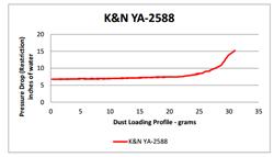 Flow Chart for K&N Yamaha XV250 Air Filter YA-2588