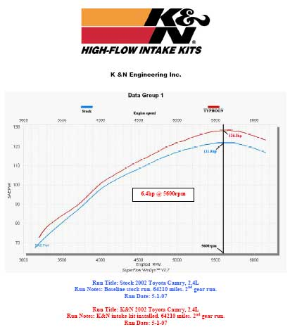Power Gain Chart for Toyota Camry with K&N Air Intake