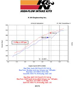 Dyno chart for 2005 Ford F-250 5.4 liter V8 engine