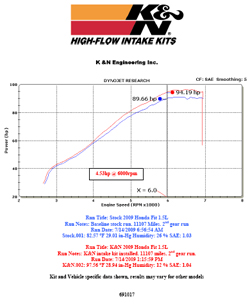Dyno chart for 2009, 2010, 2011 and 2012 Honda Fit