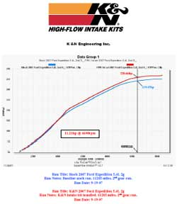 Power Gain Chart for Ford Expedition with K&N Air Intake