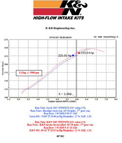 Dyno chart for 2007 G35 Infiniti sedan with a 3.5 liter V6 engine
