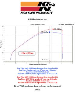 Dyno chart for Harley Davidson Street Bob