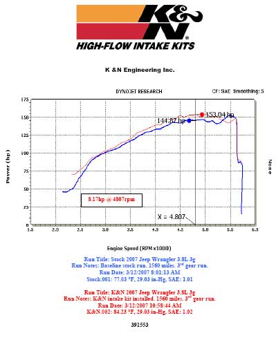 Dyno chart for 2007 to 2011 Jeep Wrangler with a 3.8 liter engine
