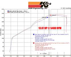Power Gain Chart for Mitsubishi Eclipse with K&N Air Intake