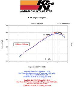 Power Gain Chart for Honda Fit with K&N Air Intake