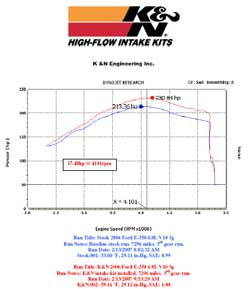 Power Gain Chart for Ford E-350 with K&N Air Intake